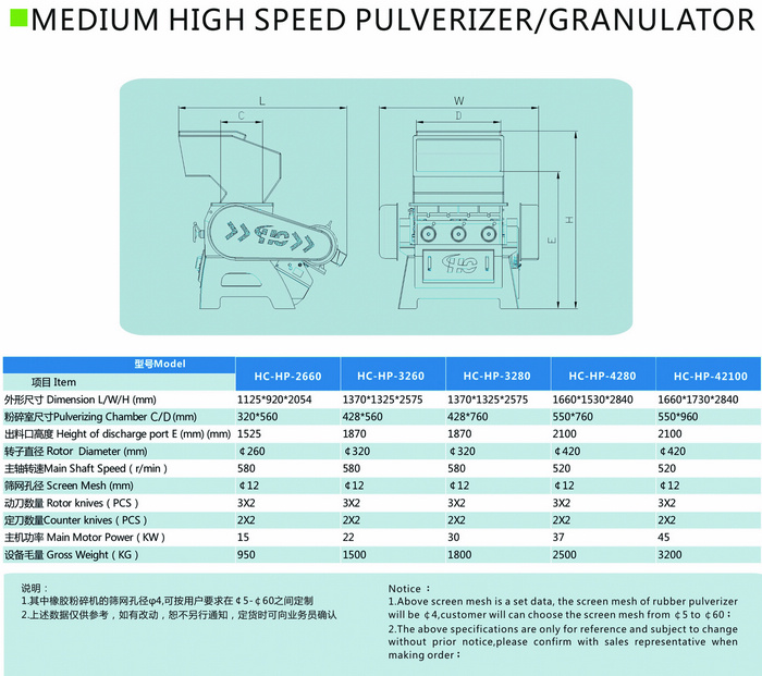 Medium high speed pulverizer