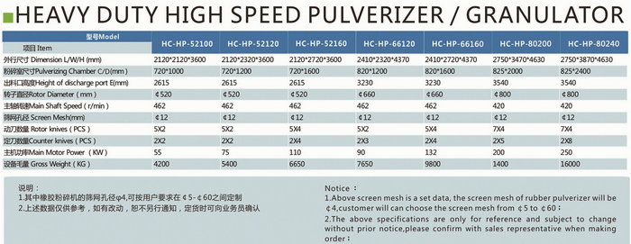 heavy duty high speed pulverizer